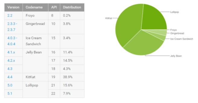 versiones android datos octubre