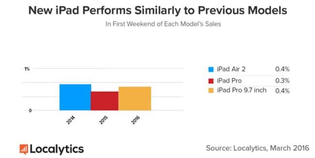 iPad Pro 9.7 vs anteriores