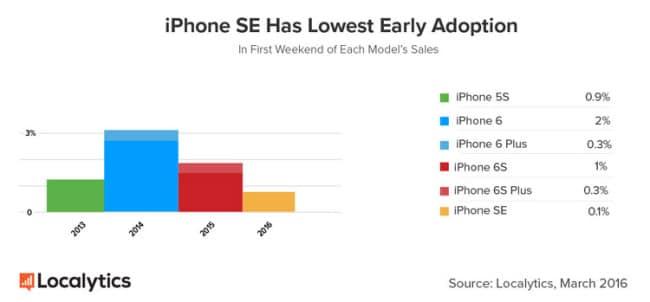 iPhone SE vs anteriores