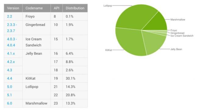 informe adopcion Android
