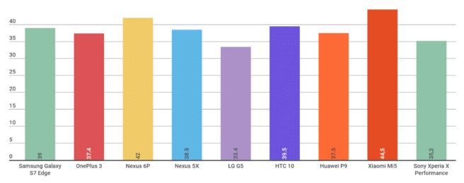 carga rapida LG G5 HTC 10 Nexus 6P, etc