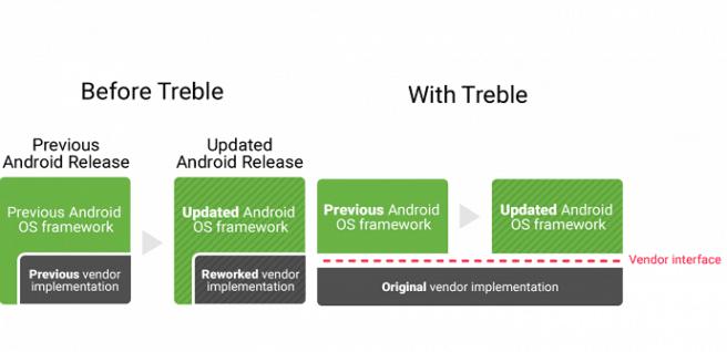 project treble esquema
