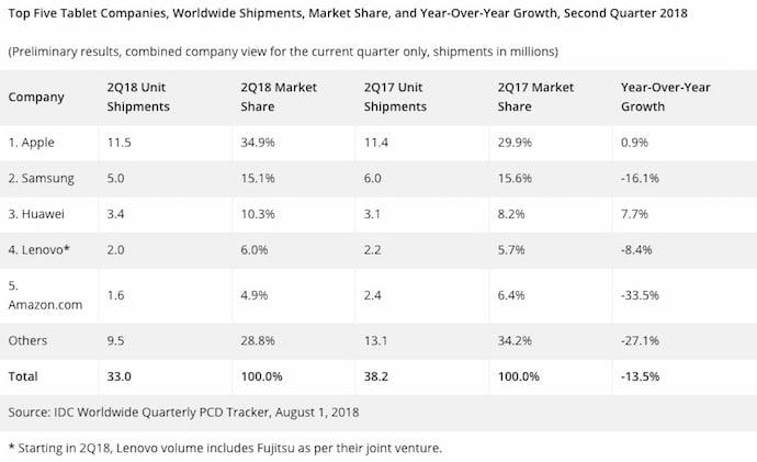 Tabla con las ventas de tablets en q2 2018